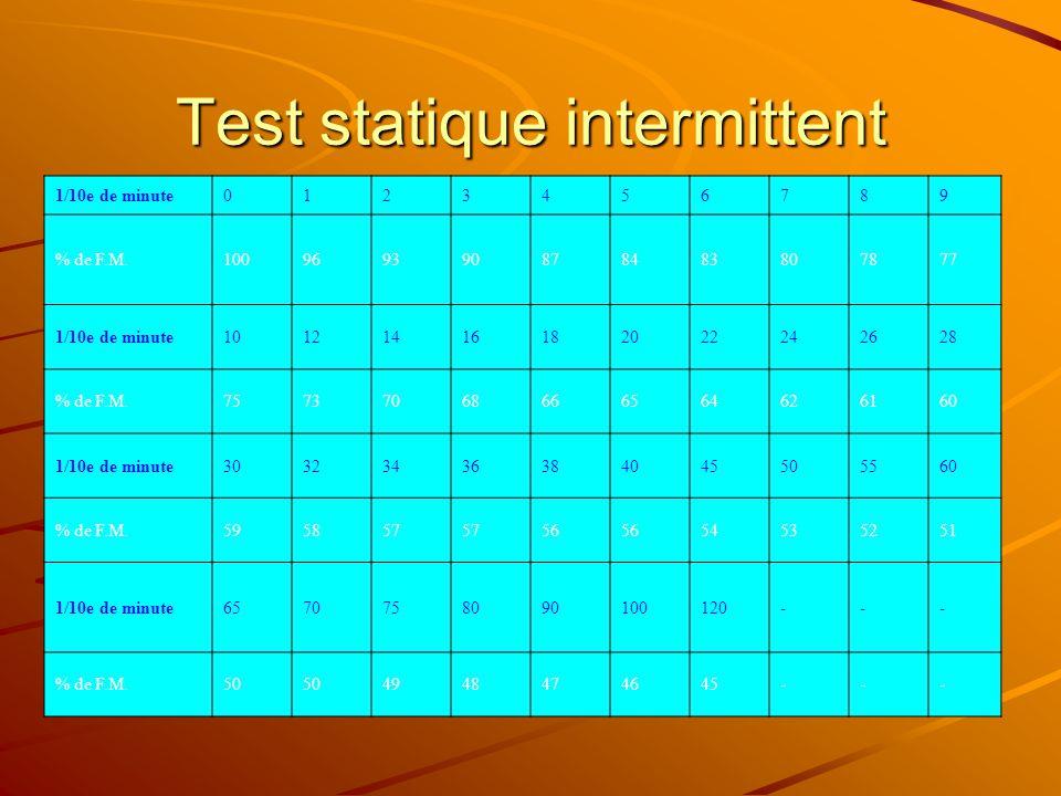 Test statique intermittent