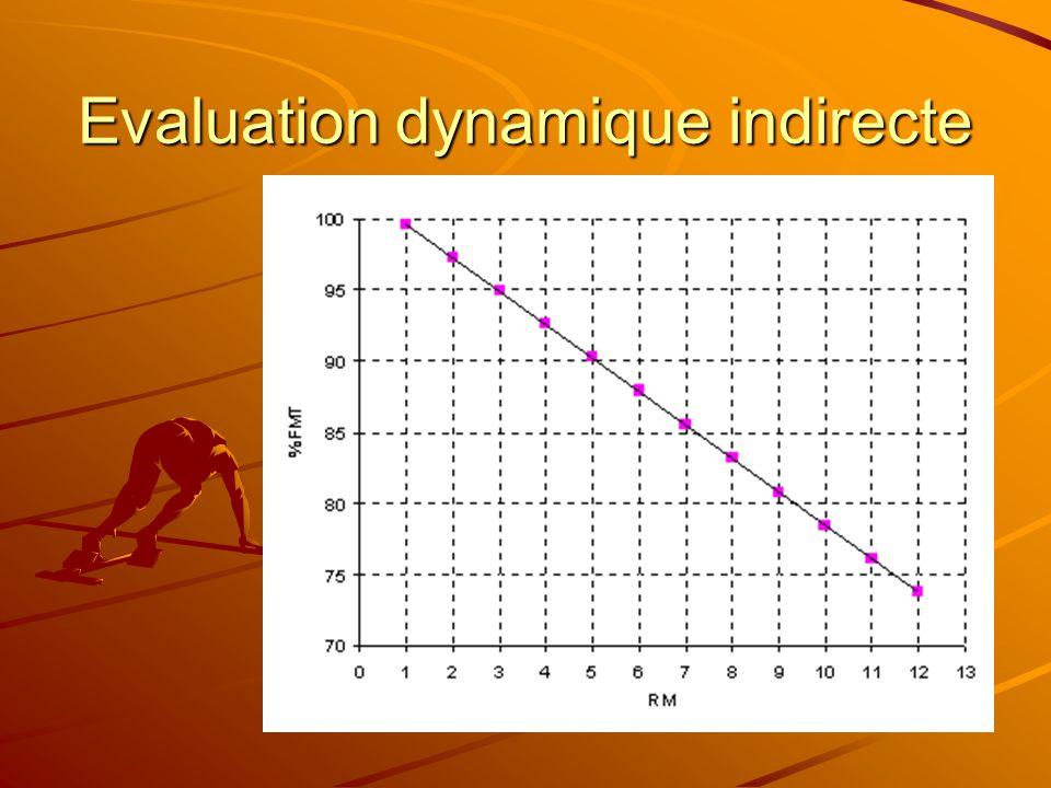 Evaluation dynamique indirecte