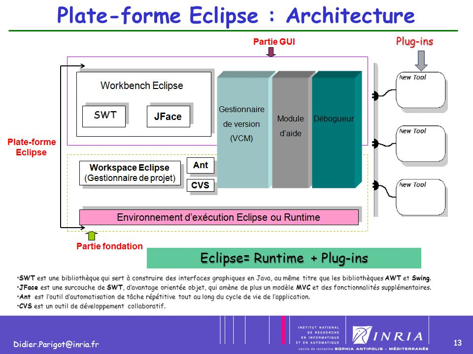 Plate-forme Eclipse : Architecture