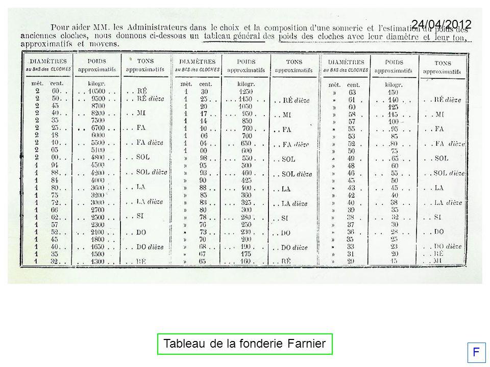 Tableau de la fonderie Farnier