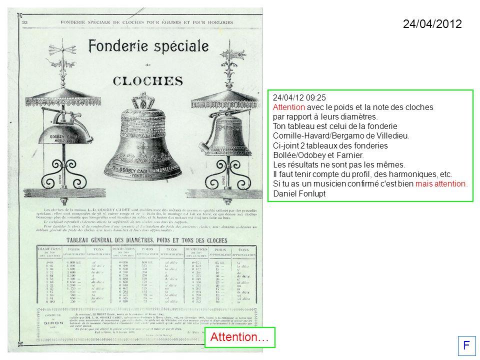 24/04/2012 24/04/12 09:25. Attention avec le poids et la note des cloches. par rapport à leurs diamètres.
