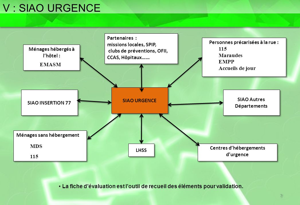 V : SIAO URGENCE SOMMAIRE Partenaires : missions locales, SPIP,