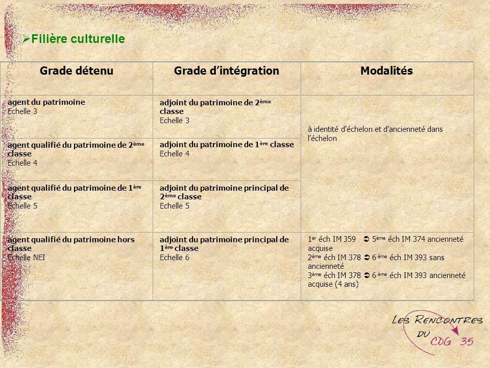 Filière culturelle Grade détenu Grade d'intégration Modalités