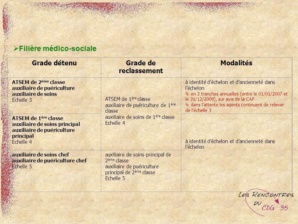 Filière médico-sociale
