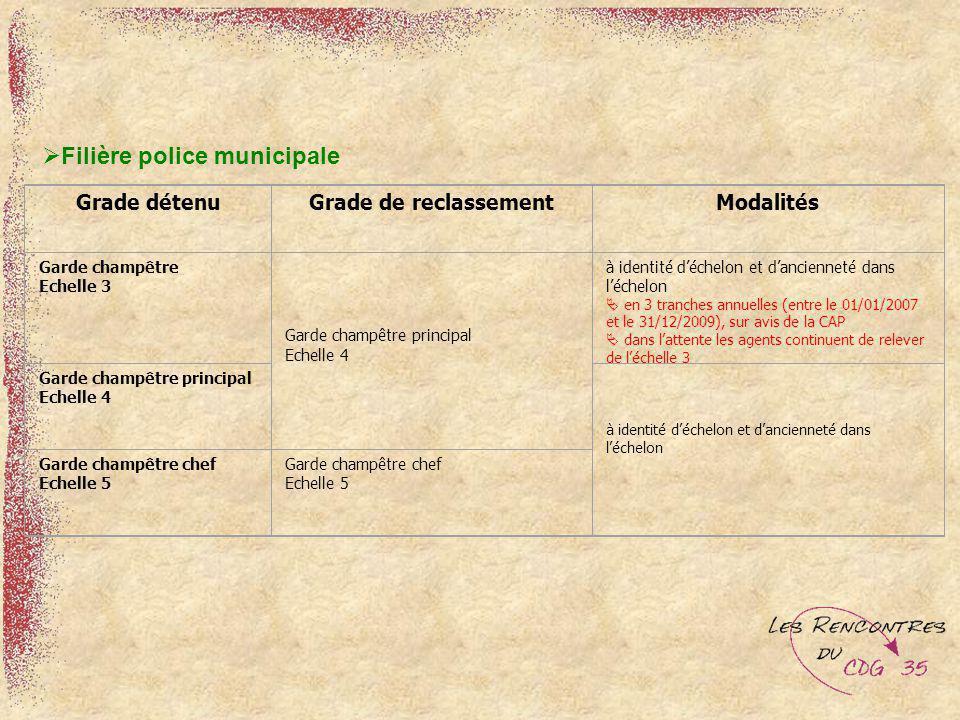 Filière police municipale