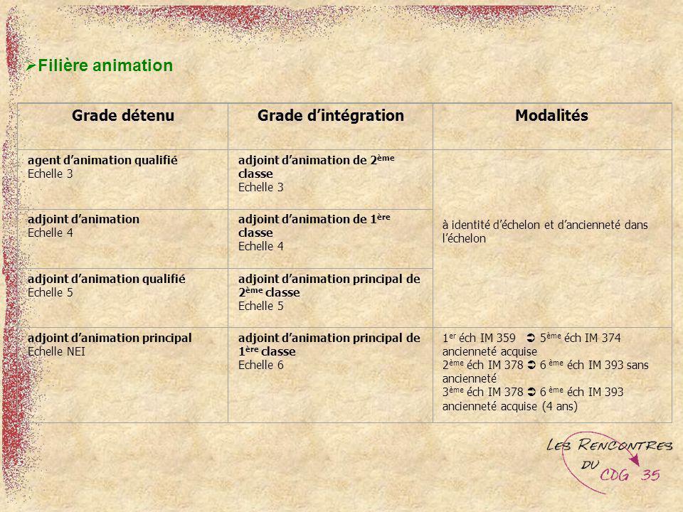 Filière animation Grade détenu Grade d'intégration Modalités