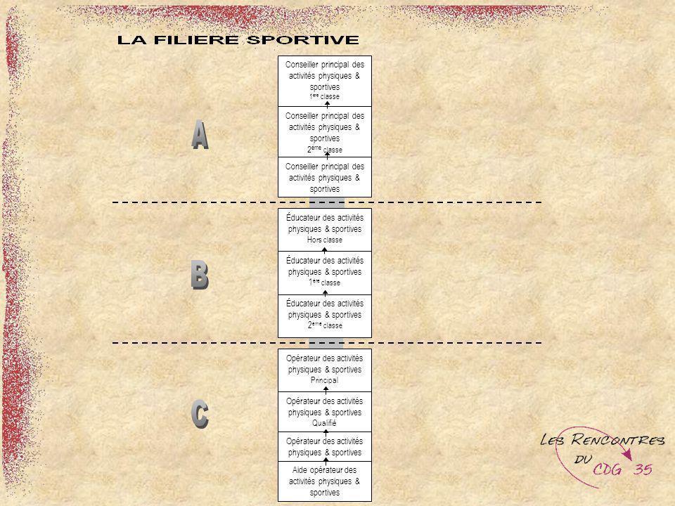 Conseiller principal des activités physiques & sportives 1ère classe