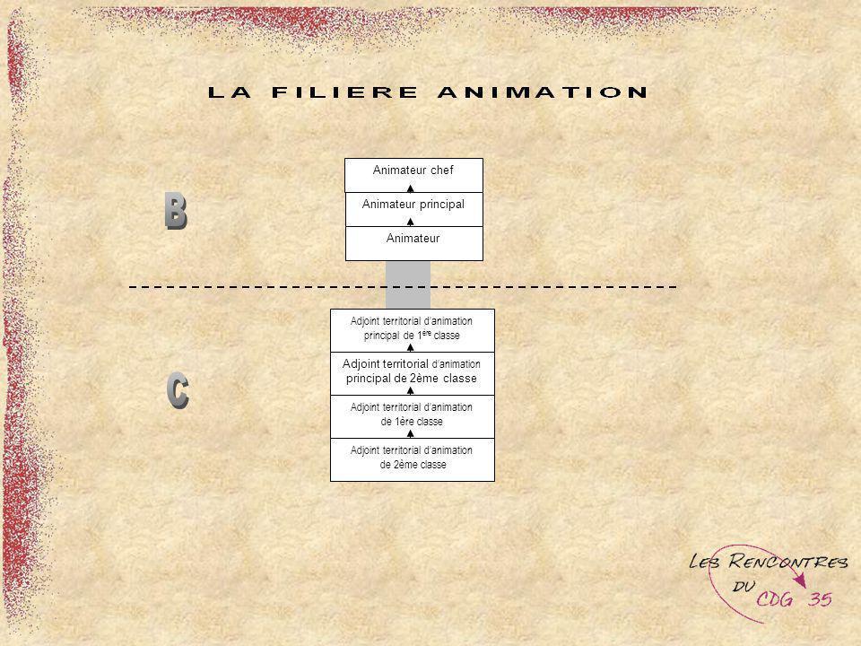 B C Animateur chef Animateur principal Animateur