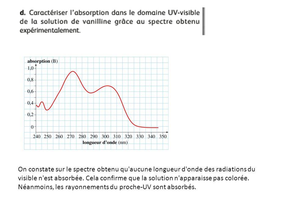 On constate sur le spectre obtenu qu aucune longueur d onde des radiations du visible n est absorbée.