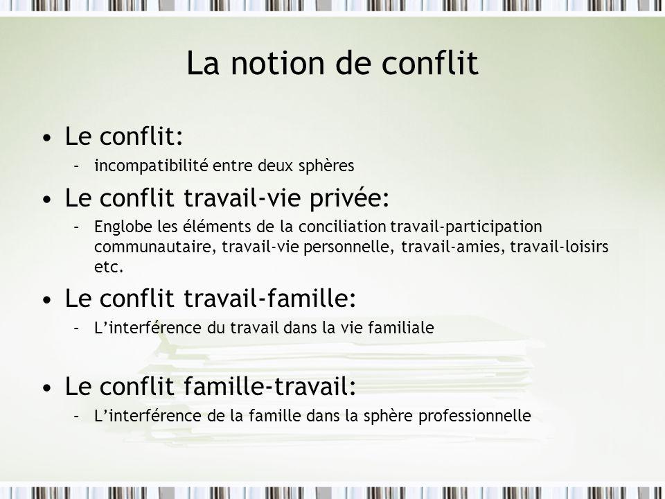 La notion de conflit Le conflit: Le conflit travail-vie privée: