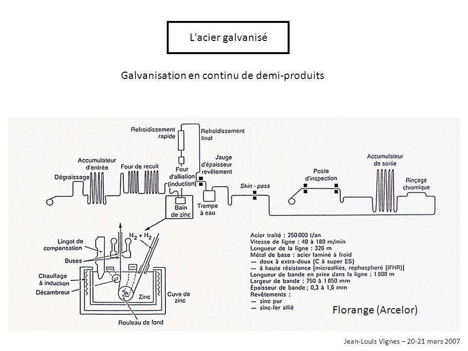 Galvanisation en continu de demi-produits