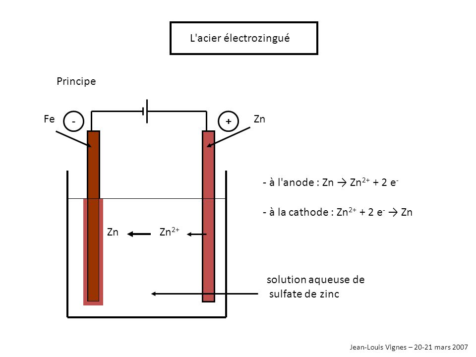 - à la cathode : Zn e- → Zn
