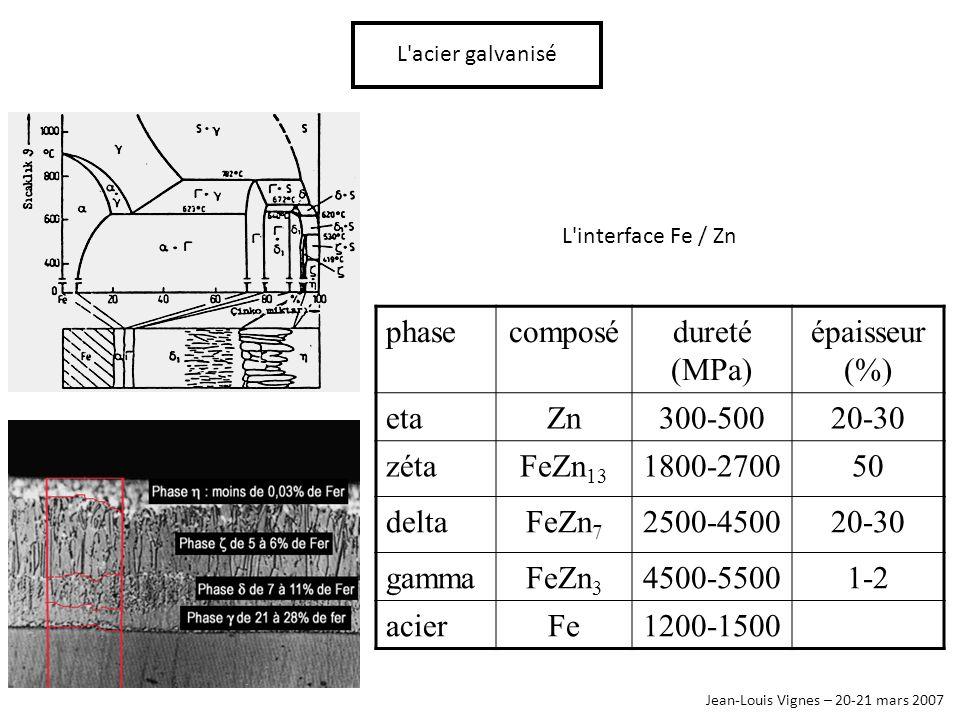 phase composé dureté (MPa) épaisseur (%) eta Zn 300-500 20-30 zéta