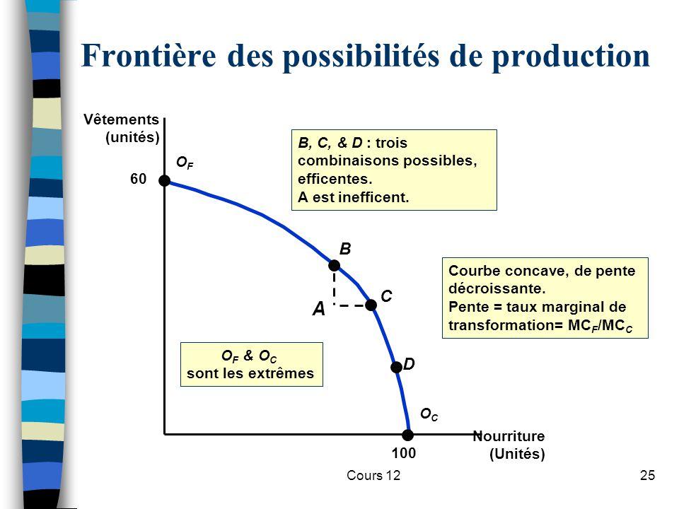 Frontière des possibilités de production