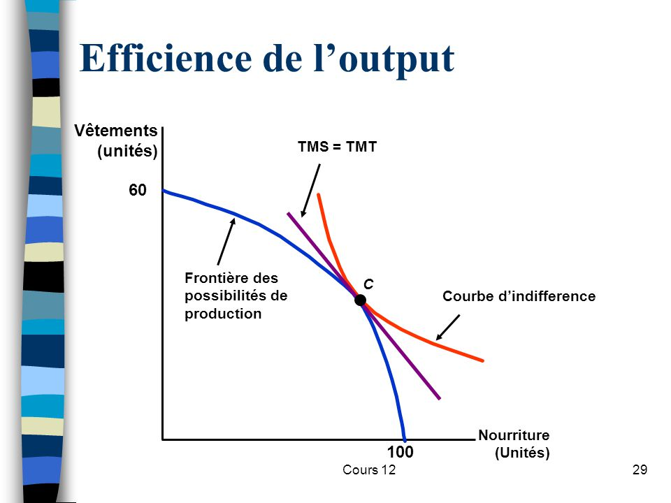 Efficience de l'output