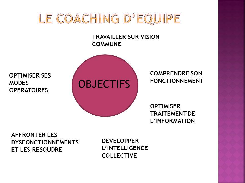 LE COACHING D'EQUIPE OBJECTIFS TRAVAILLER SUR VISION COMMUNE