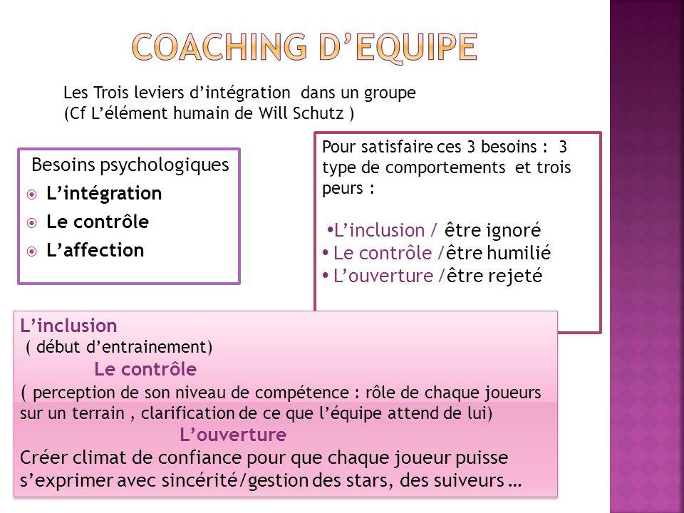 COACHING D'EQUIPE Besoins psychologiques L'intégration Le contrôle