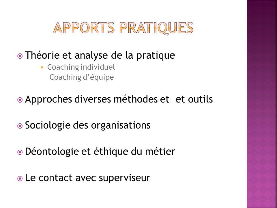 Apports pratiques Théorie et analyse de la pratique
