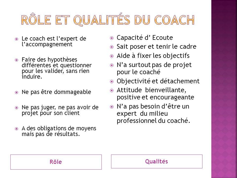 Rôle et Qualités du coach