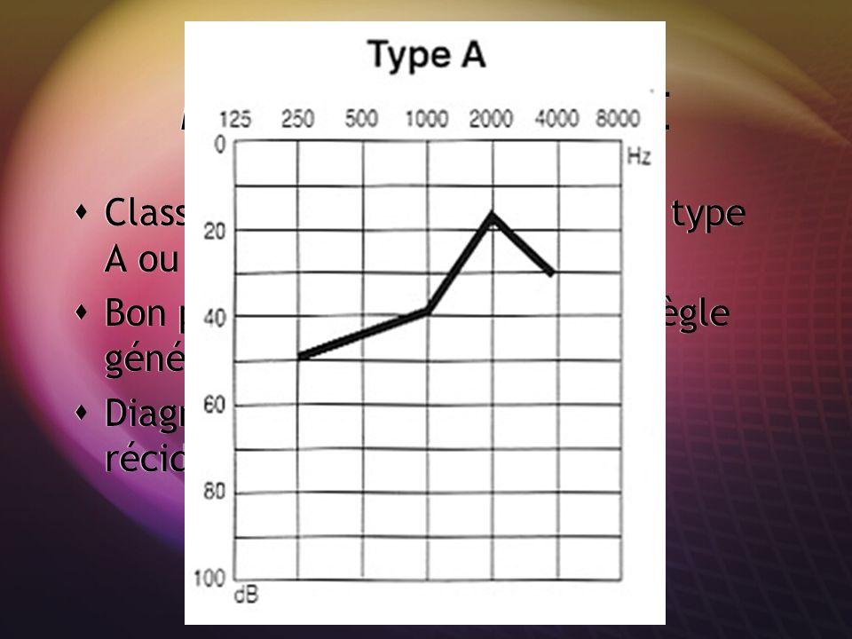 MALADIE DE MENIERE Classiquement, audiogramme de type A ou courbe ascendante. Bon pronostic: récupération en règle générale mais récidive possible.