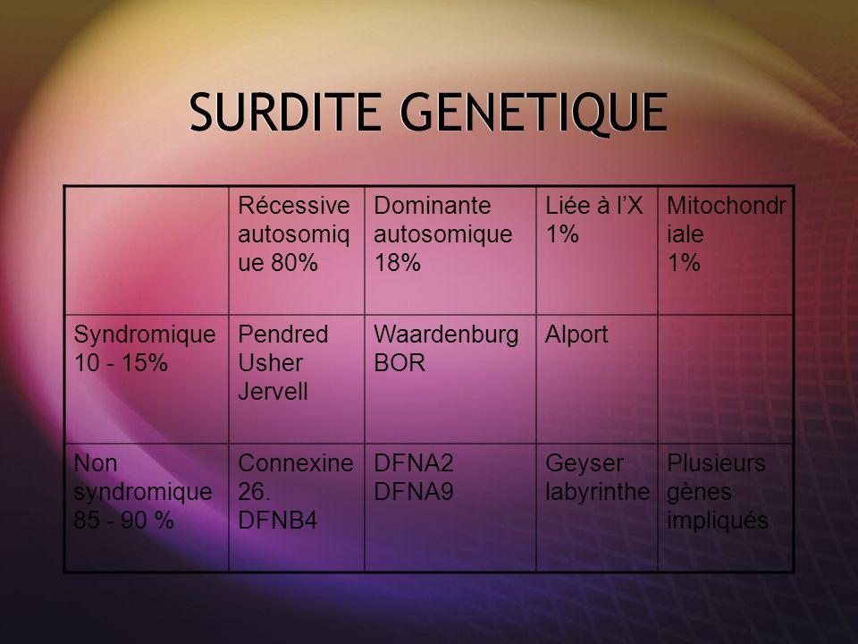 SURDITE GENETIQUE Récessive autosomique 80% Dominante autosomique 18%