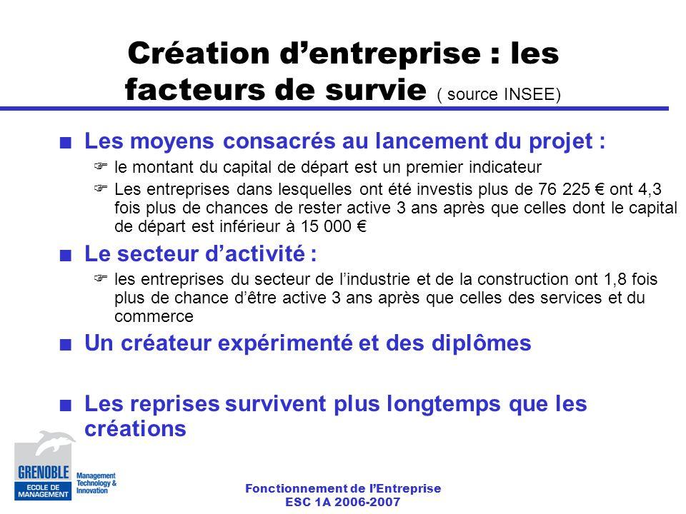 Création d'entreprise : les facteurs de survie ( source INSEE)