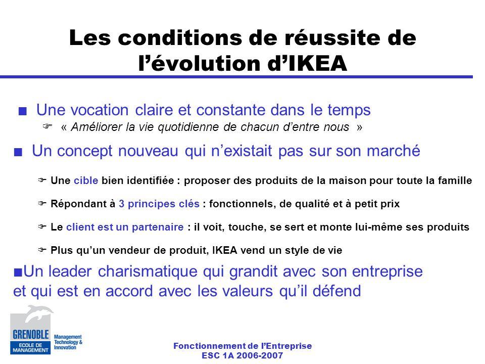 Les conditions de réussite de l'évolution d'IKEA