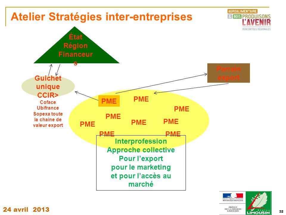 Atelier Stratégies inter-entreprises