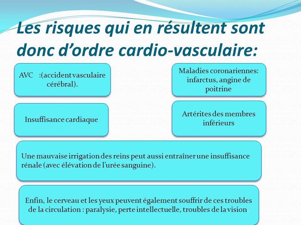 Les risques qui en résultent sont donc d'ordre cardio-vasculaire: