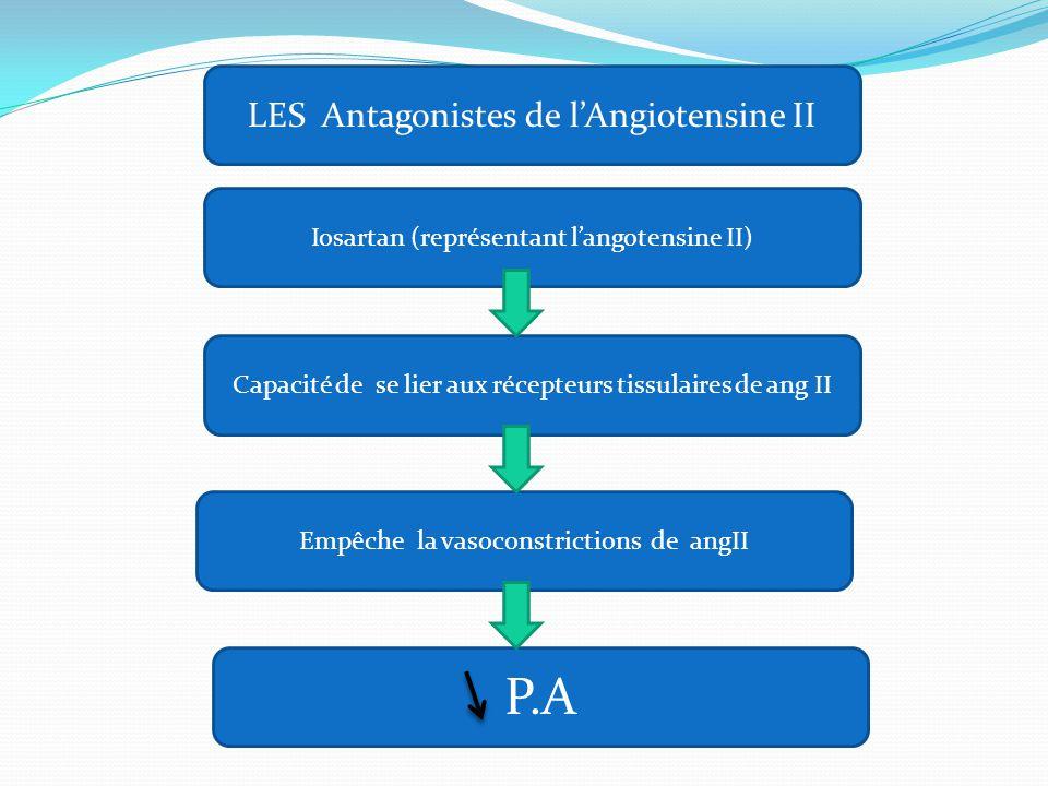 P.A LES Antagonistes de l'Angiotensine II