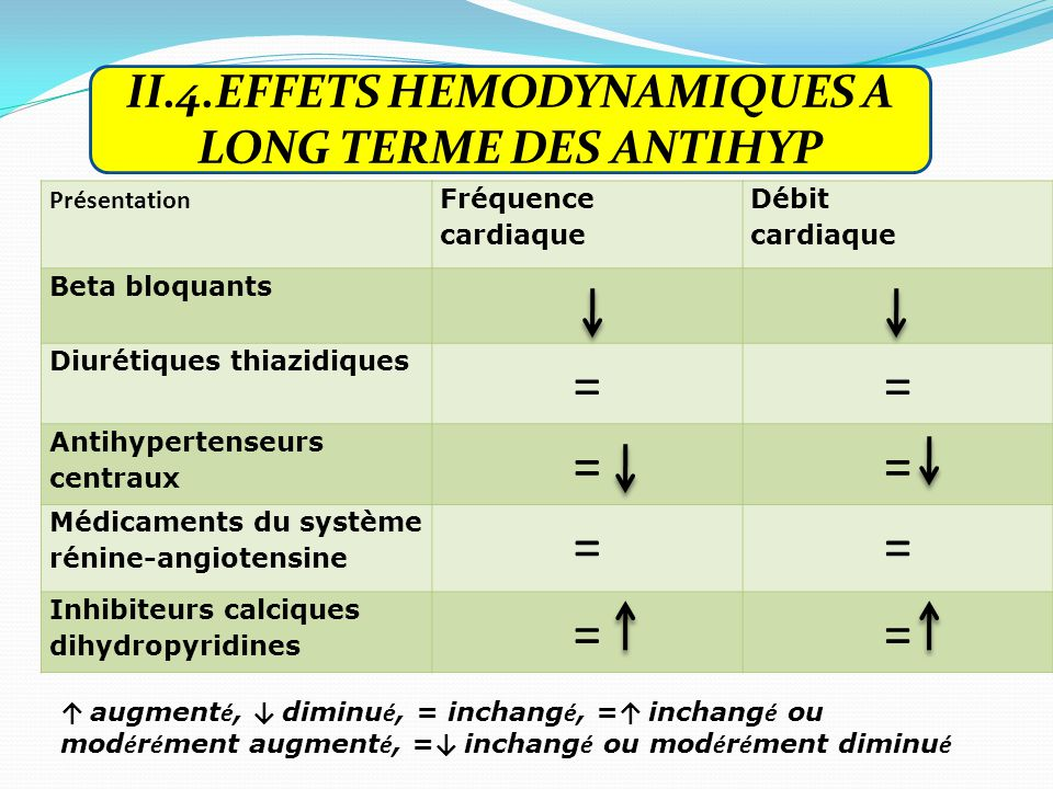 II.4.EFFETS HEMODYNAMIQUES A LONG TERME DES ANTIHYP