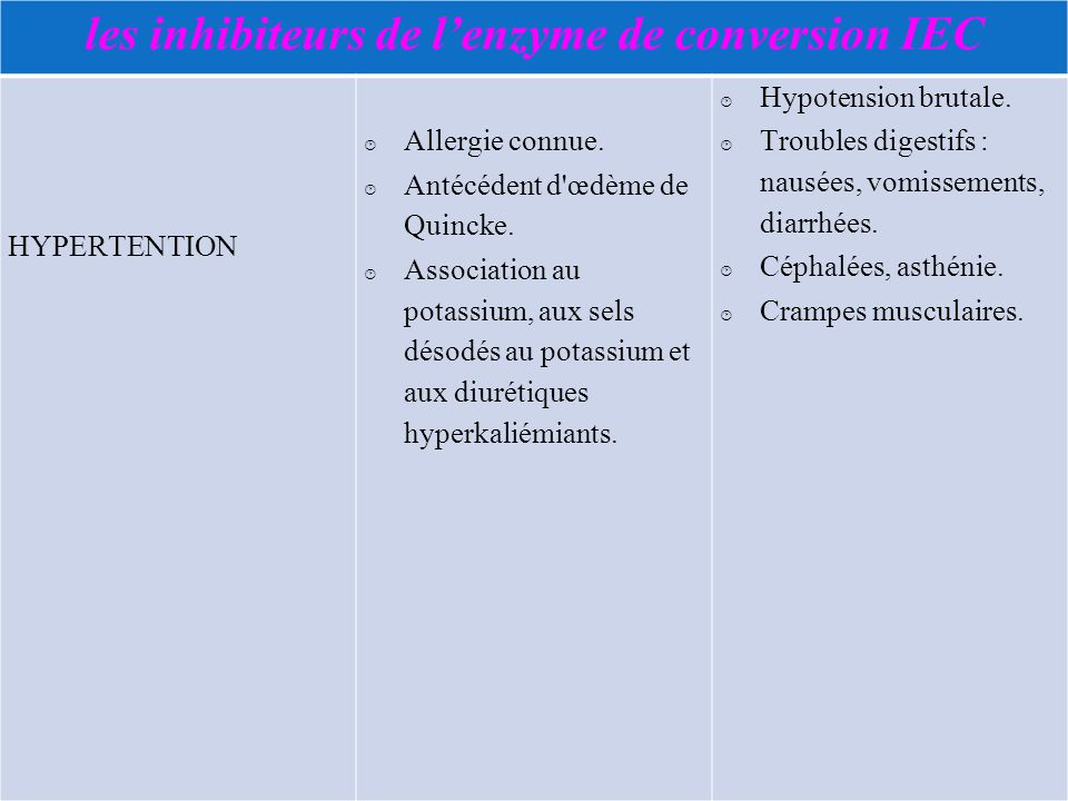 les inhibiteurs de l'enzyme de conversion IEC