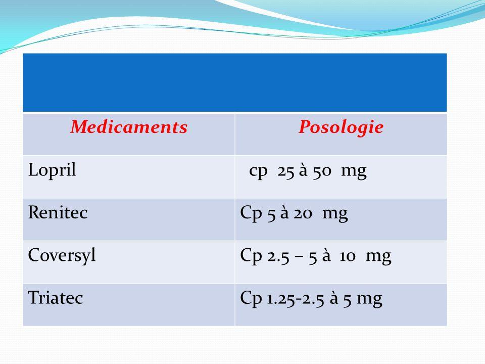 Medicaments Posologie. Lopril. cp 25 à 50 mg. Renitec. Cp 5 à 20 mg. Coversyl. Cp 2.5 – 5 à 10 mg.