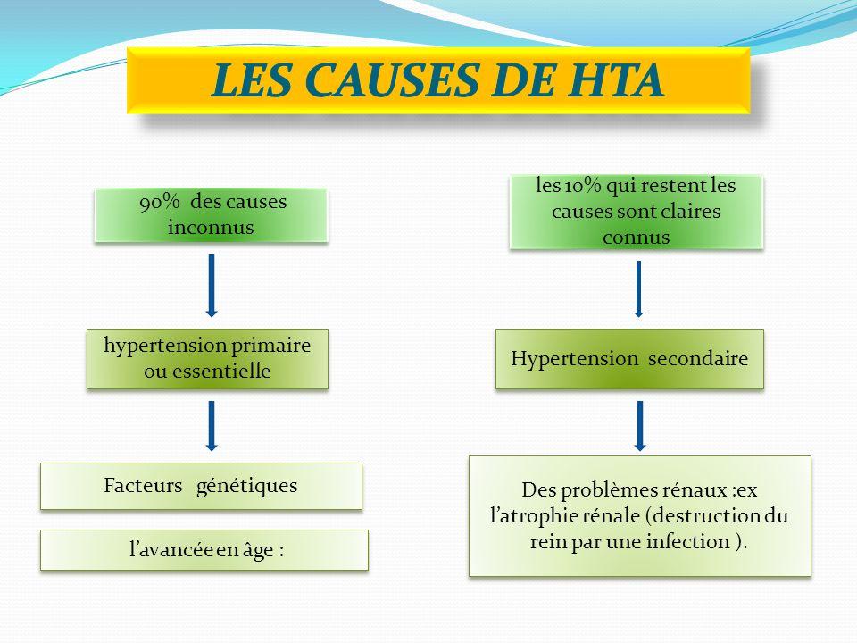 LES CAUSES DE HTA les 10% qui restent les causes sont claires connus