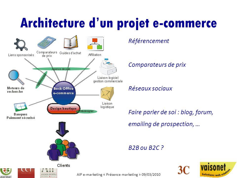 Architecture d'un projet e-commerce