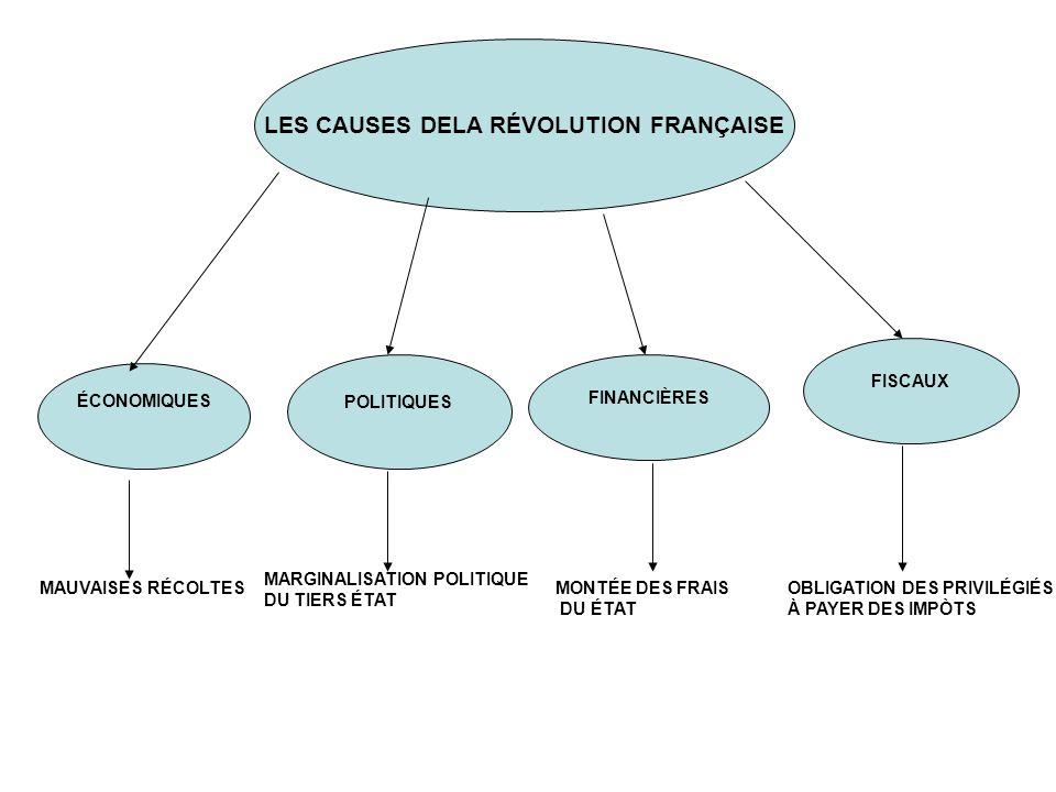 LES CAUSES DELA RÉVOLUTION FRANÇAISE