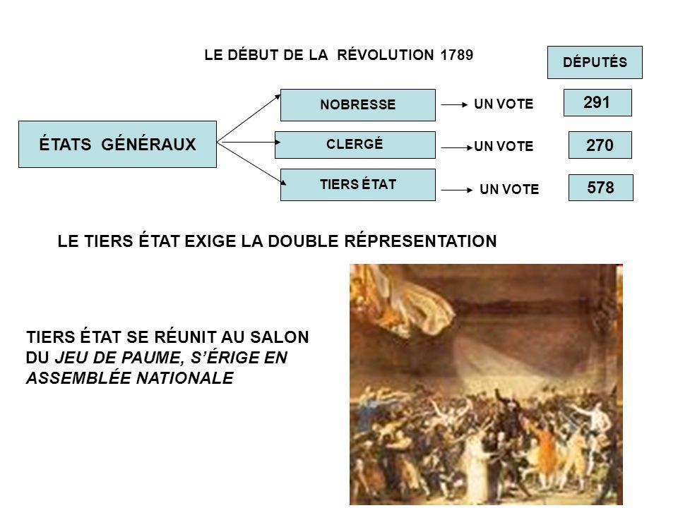LE DÉBUT DE LA RÉVOLUTION 1789