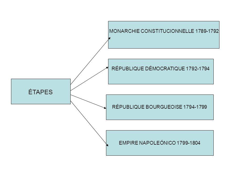 ÉTAPES MONARCHIE CONSTITUCIONNELLE 1789-1792