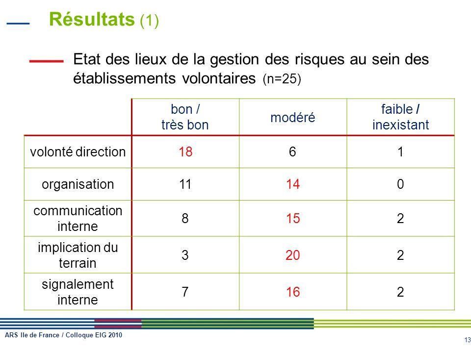 Résultats (1) Etat des lieux de la gestion des risques au sein des établissements volontaires (n=25)