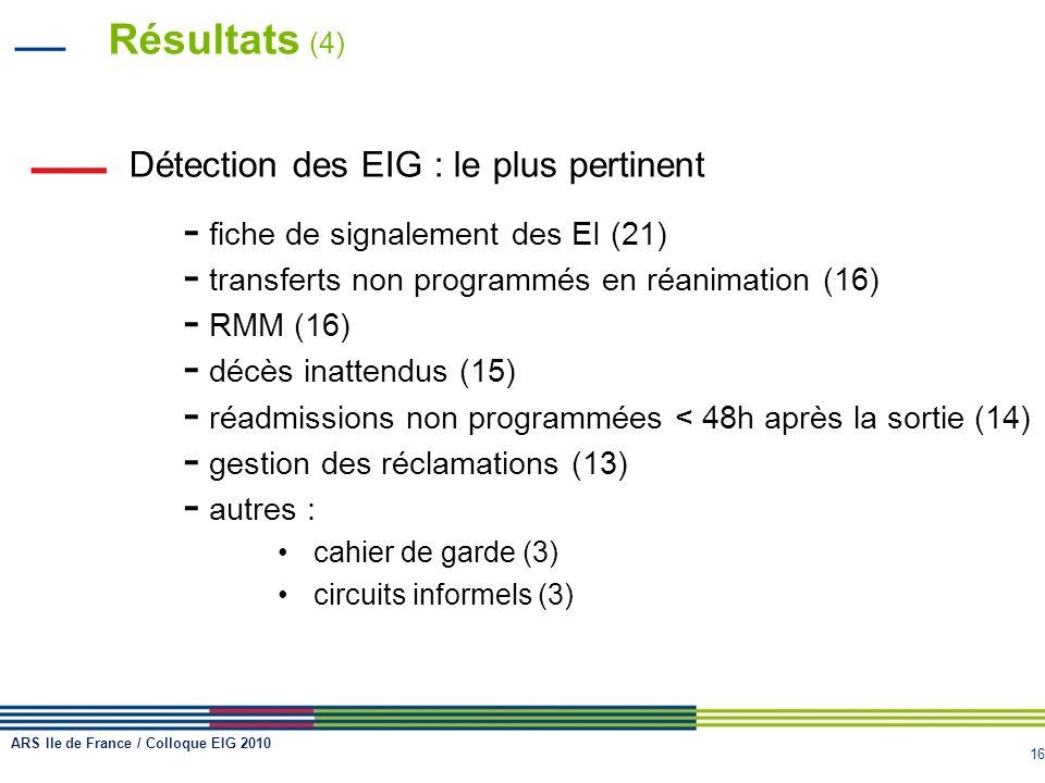 Résultats (4) Détection des EIG : le plus pertinent