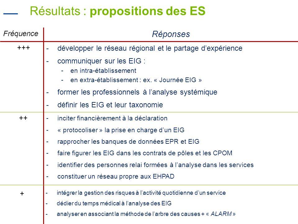 Résultats : propositions des ES