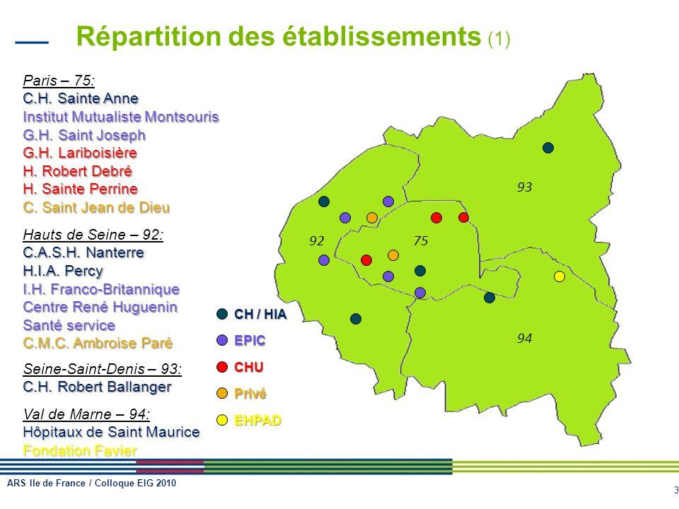 Répartition des établissements (1)