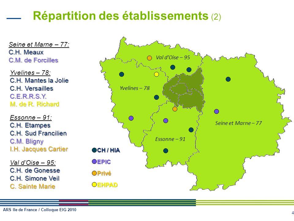 Répartition des établissements (2)