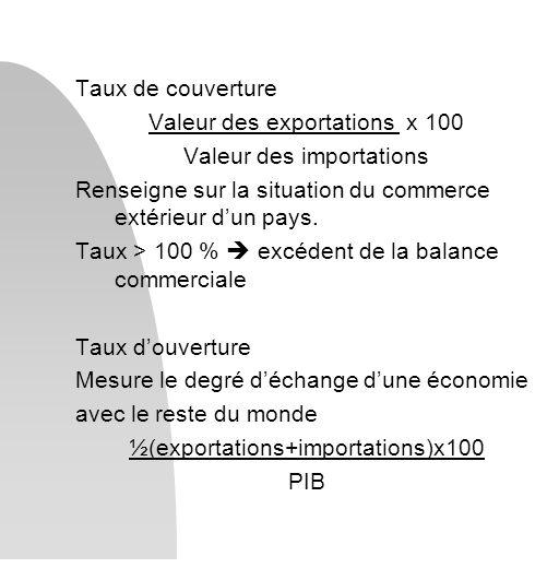 Valeur des exportations x 100 Valeur des importations