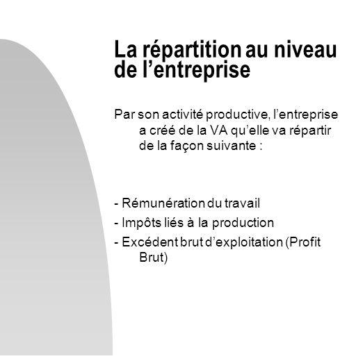 La répartition au niveau de l'entreprise