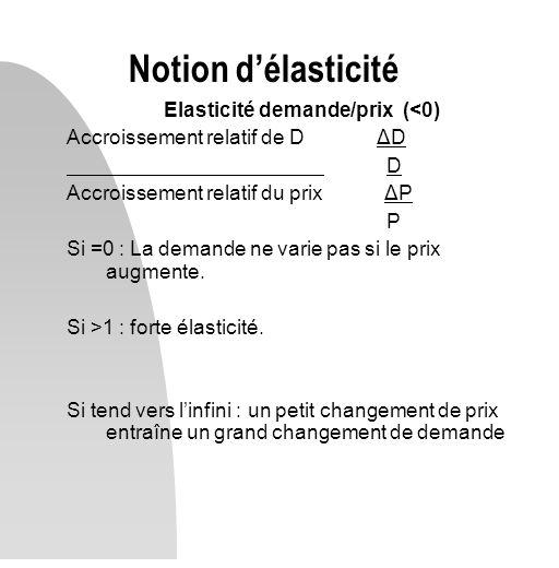 Elasticité demande/prix (<0)