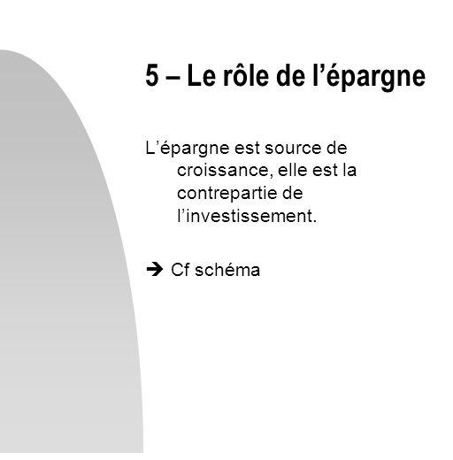 5 – Le rôle de l'épargne L'épargne est source de croissance, elle est la contrepartie de l'investissement.