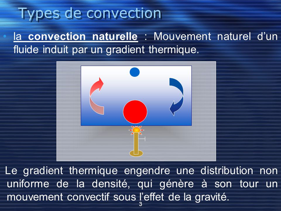 Types de convection la convection naturelle : Mouvement naturel d'un fluide induit par un gradient thermique.