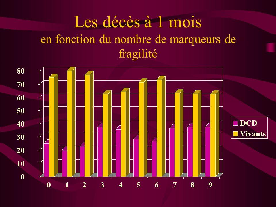 Les décès à 1 mois en fonction du nombre de marqueurs de fragilité