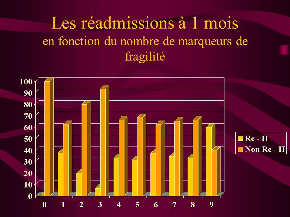 Les réadmissions à 1 mois en fonction du nombre de marqueurs de fragilité